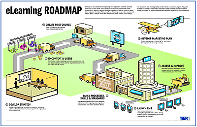 Your Roadmap To Performance Improvement
